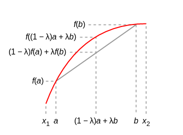 Visualization of Jensen's inequality: log of mean is greater than mean of log